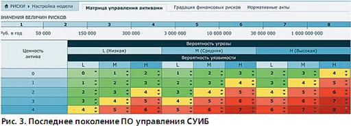 Программные средства для управления ИБ и анализа рисков. Рисунок 3