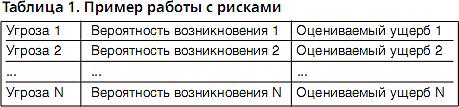 Программные средства для управления ИБ и анализа рисков. Таблица 1
