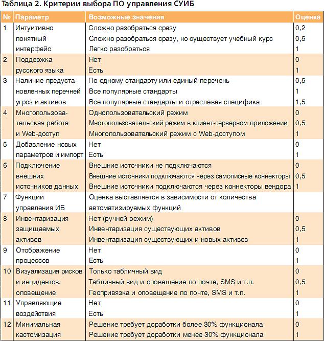 Программные средства для управления ИБ и анализа рисков. Таблица 2