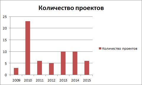 Количество проектов за последние 6 лет