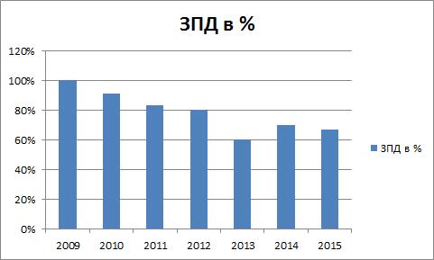 Количество проектов в процентах по защите персональных данных