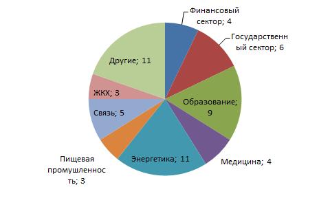 Количество проектов по отраслям