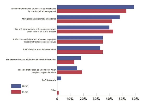 Рис. 2. Основные причины отсутствия бизнес-ориентированных метрик ИБ в западных компаниях (по данным Ponemon Institute)
