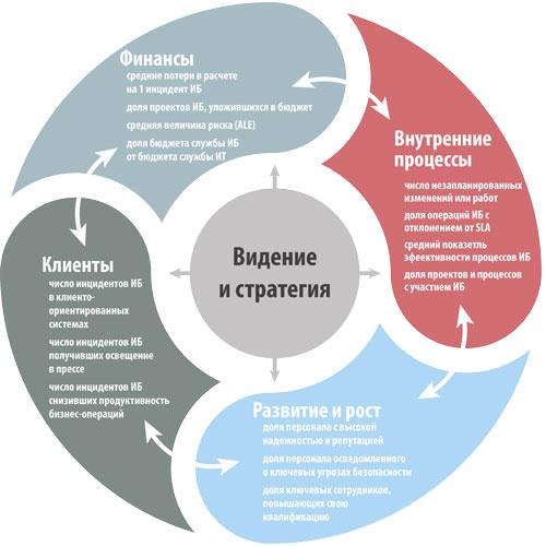Рис. 3. Пример бизнес-ориентированных метрик ИБ