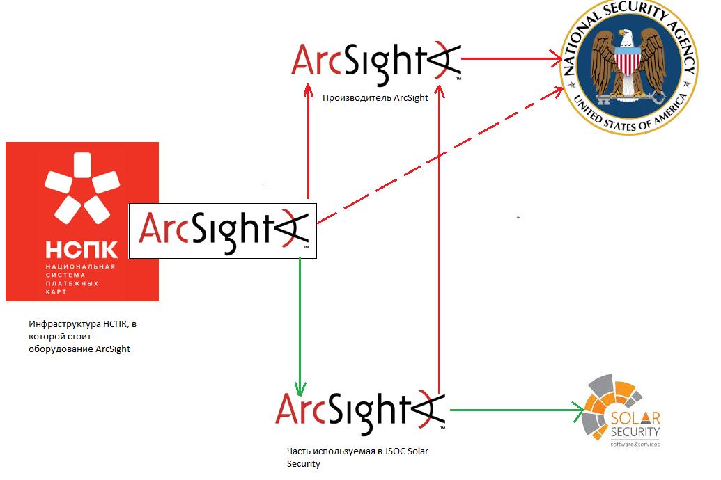 Вероятная схема утечки данных из НСПК
